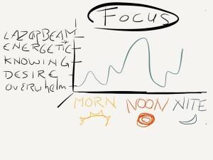 Focus Like Lazerbeam